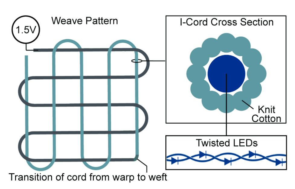 Schematic drawing of the making of the swatch displaying the weaving structure on the left and the structure of the woven cord on the right - there included the twisted LEDs insight the woven strand.