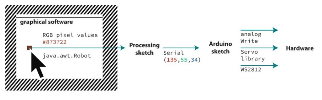 The flowchart describes graphical software, processing sketch, Arduino sketch, and hardware.